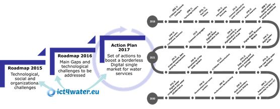 Action Plan 2017 Flash Report
