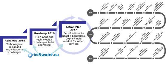 Action Plan 2017 Flash Report